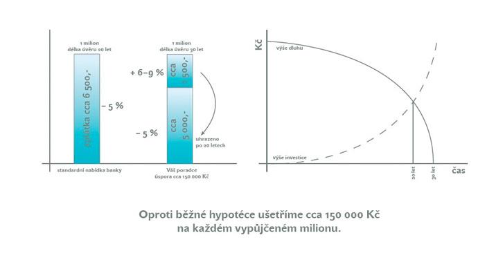 Oproti běžné hypotéce ušetříte cca 150 000 na každém milionu.